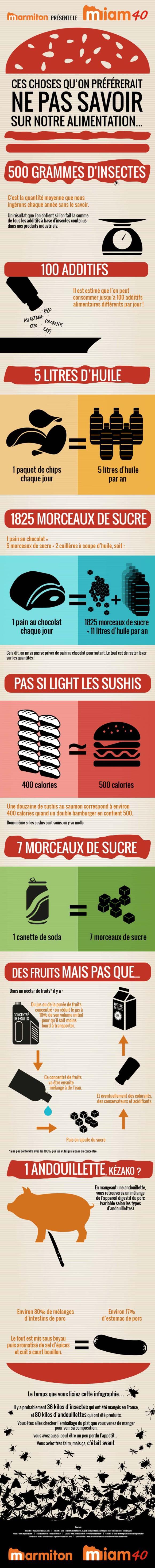Infographie nourriture marmiton